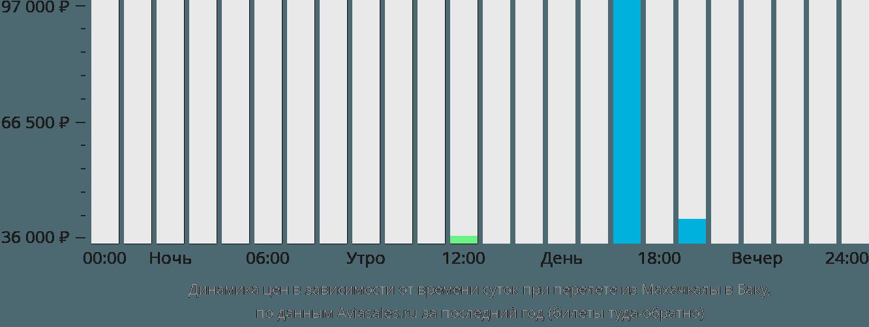 Динамика цен в зависимости от времени вылета из Махачкалы в Баку