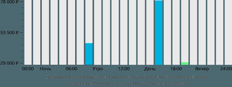 Динамика цен в зависимости от времени вылета из Махачкалы в Беларусь