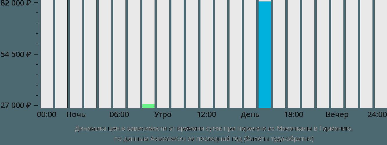 Динамика цен в зависимости от времени вылета из Махачкалы в Германию