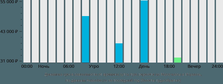 Динамика цен в зависимости от времени вылета из Махачкалы в Израиль