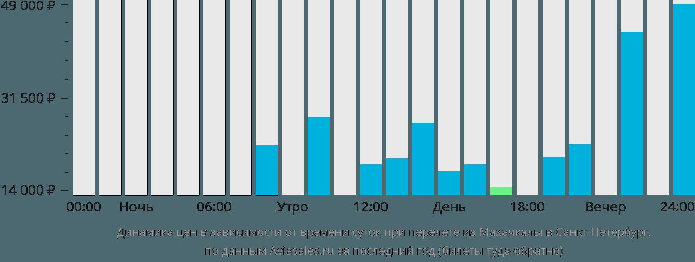 Динамика цен в зависимости от времени вылета из Махачкалы в Санкт-Петербург