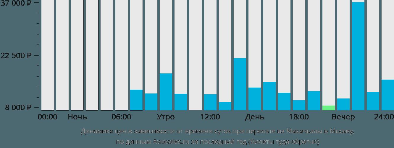 Динамика цен в зависимости от времени вылета из Махачкалы в Москву