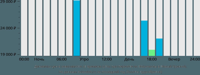 Динамика цен в зависимости от времени вылета из Махачкалы в Новый Уренгой