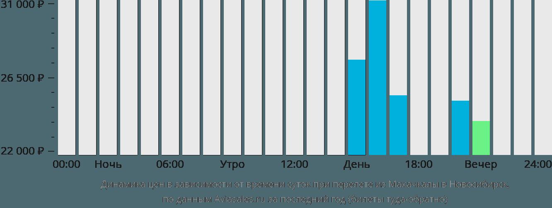 Динамика цен в зависимости от времени вылета из Махачкалы в Новосибирск