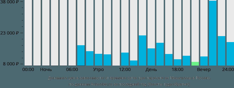 Динамика цен в зависимости от времени вылета из Махачкалы в Россию