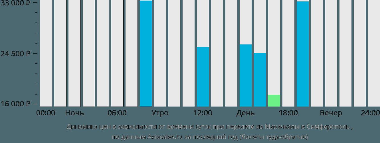 Динамика цен в зависимости от времени вылета из Махачкалы в Симферополь