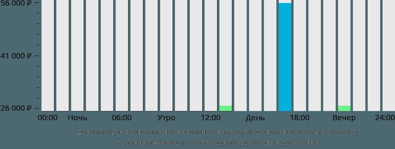 Динамика цен в зависимости от времени вылета из Махачкалы в Салехард