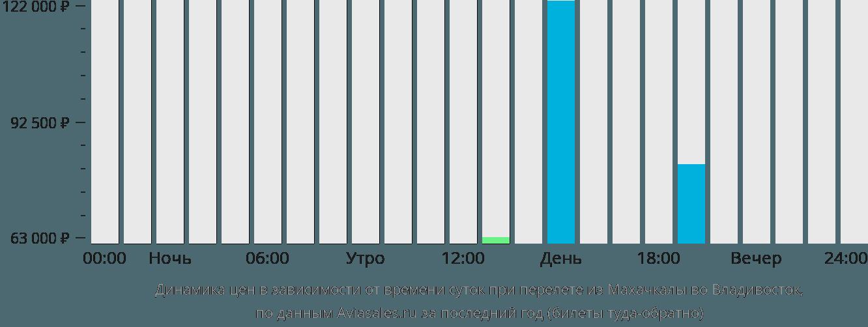 Динамика цен в зависимости от времени вылета из Махачкалы во Владивосток
