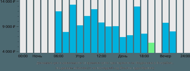 Динамика цен в зависимости от времени вылета из Медельина в Колумбию