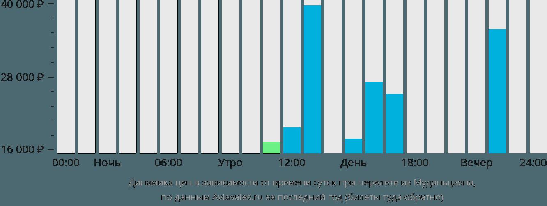 Динамика цен в зависимости от времени вылета из Муданьцзяна