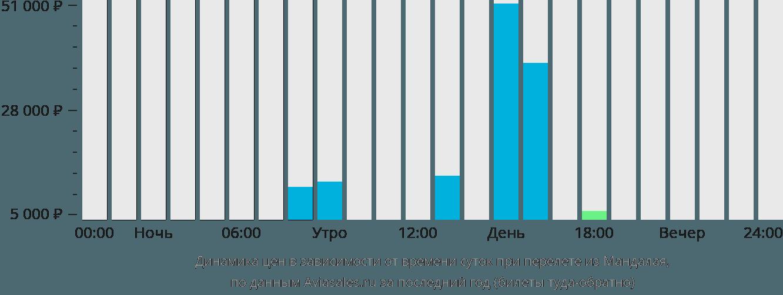 Динамика цен в зависимости от времени вылета из Мандалая
