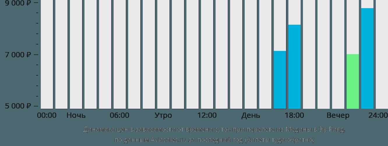 Динамика цен в зависимости от времени вылета из Медины в Эр-Рияд