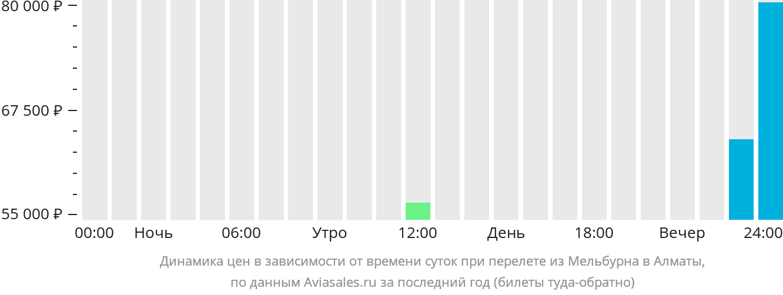 Динамика цен в зависимости от времени вылета из Мельбурна в Алматы