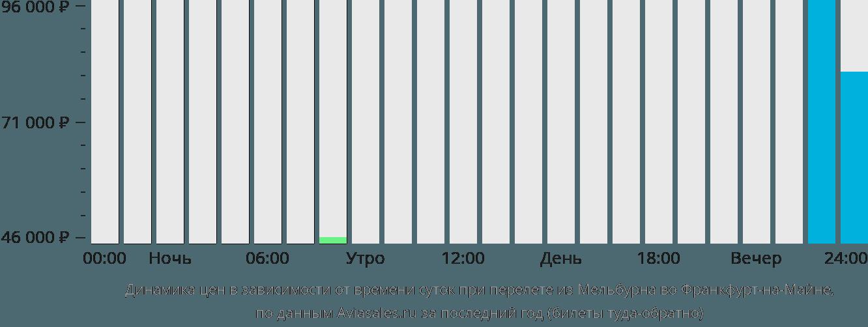 Динамика цен в зависимости от времени вылета из Мельбурна во Франкфурт-на-Майне