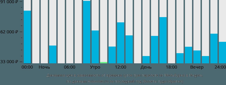 Динамика цен в зависимости от времени вылета из Мельбурна в Индию