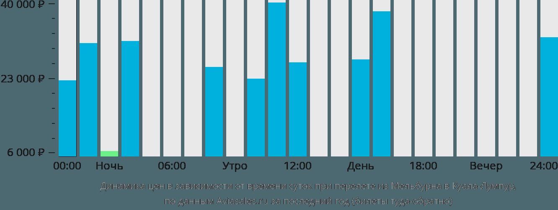 Динамика цен в зависимости от времени вылета из Мельбурна в Куала-Лумпур