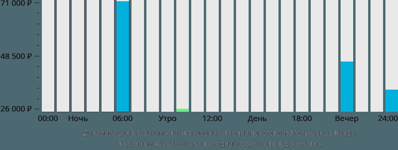 Динамика цен в зависимости от времени вылета из Мельбурна в Нанди