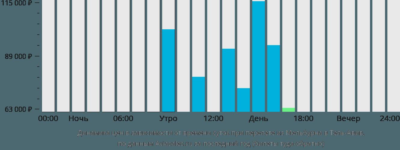 Динамика цен в зависимости от времени вылета из Мельбурна в Тель-Авив