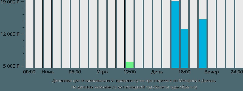 Динамика цен в зависимости от времени вылета из Мемфиса в Даллас