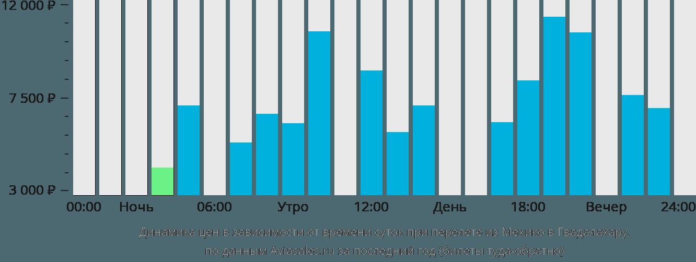 Динамика цен в зависимости от времени вылета из Мехико в Гвадалахару