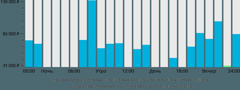 Динамика цен в зависимости от времени вылета из Мехико в Париж