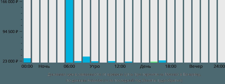 Динамика цен в зависимости от времени вылета из Мехико в Ванкувер