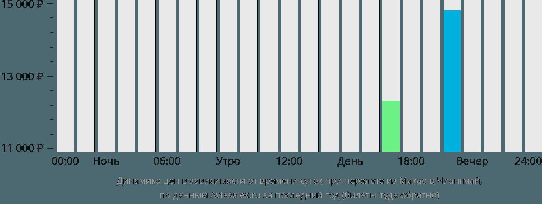 Динамика цен в зависимости от времени вылета из Макао в Чиангмай