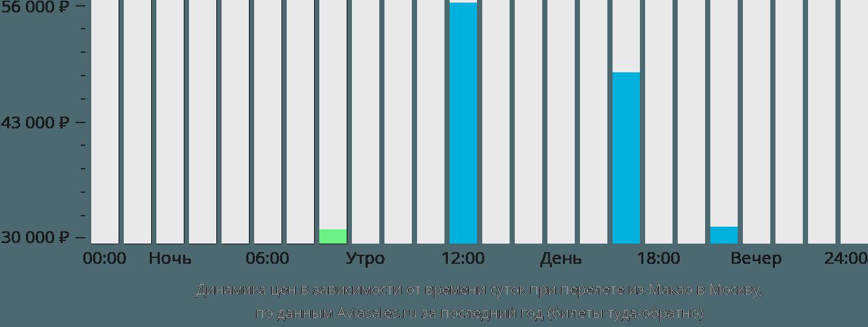 Динамика цен в зависимости от времени вылета из Макао в Москву