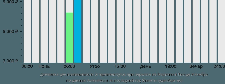 Динамика цен в зависимости от времени вылета из Маринги в Рио-де-Жанейро
