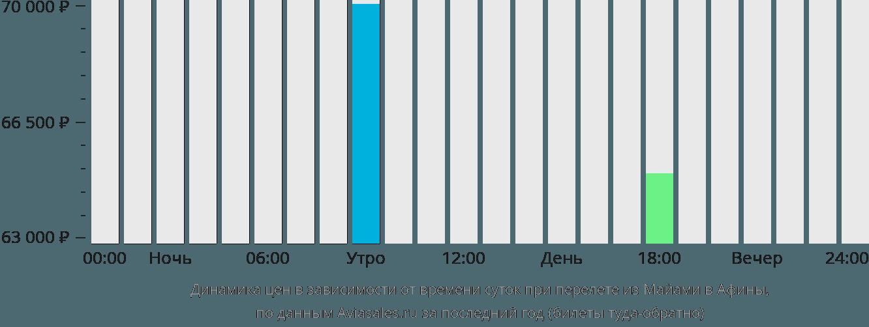 Динамика цен в зависимости от времени вылета из Майами в Афины