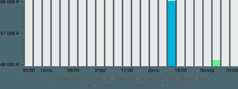 Динамика цен в зависимости от времени вылета из Майами в Берлин