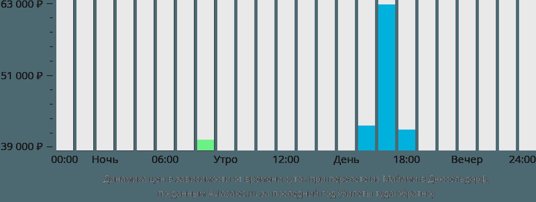 Динамика цен в зависимости от времени вылета из Майами в Дюссельдорф