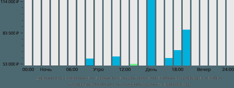 Динамика цен в зависимости от времени вылета из Майами во Франкфурт-на-Майне