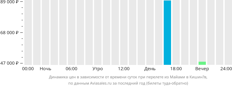 Динамика цен в зависимости от времени вылета из Майами в Кишинёв