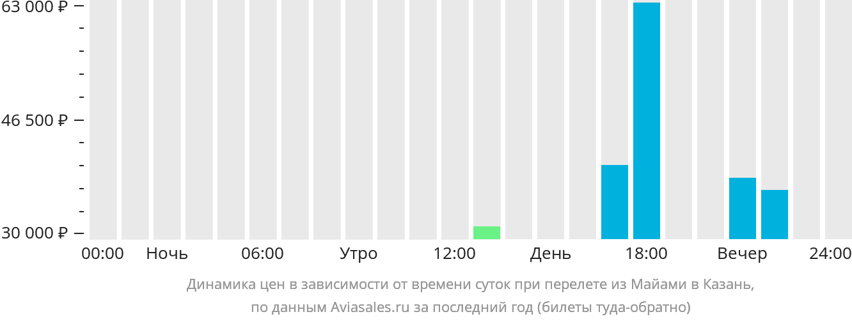 Динамика цен в зависимости от времени вылета из Майами в Казань