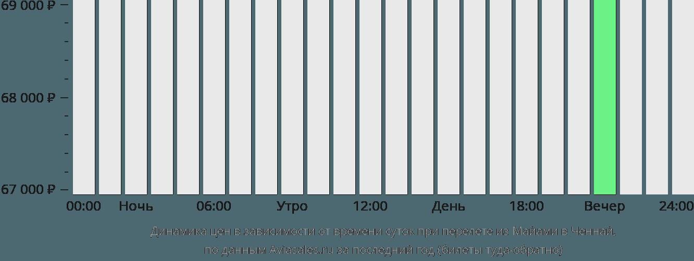 Динамика цен в зависимости от времени вылета из Майами в Ченнай