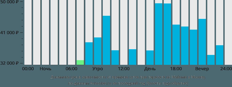 Динамика цен в зависимости от времени вылета из Майами в Москву