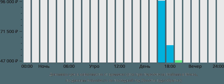 Динамика цен в зависимости от времени вылета из Майами в Минск