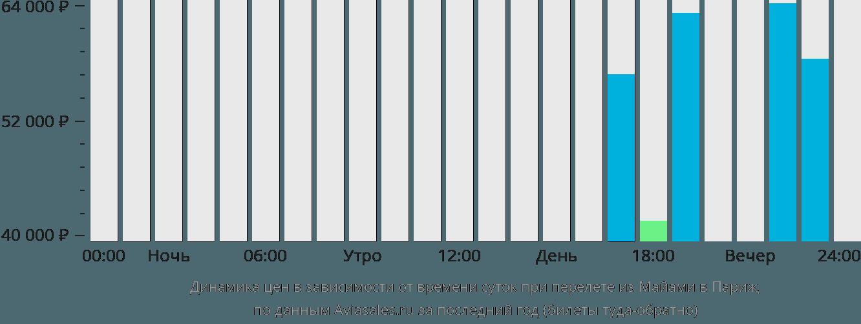 Динамика цен в зависимости от времени вылета из Майами в Париж