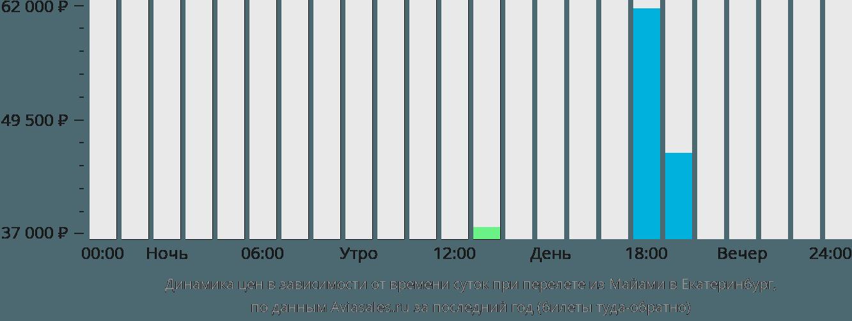 Динамика цен в зависимости от времени вылета из Майами в Екатеринбург