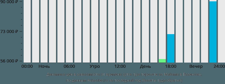 Динамика цен в зависимости от времени вылета из Майами в Валенсию