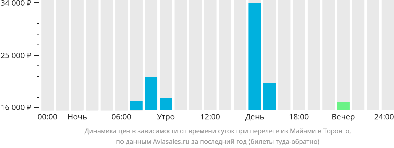 Динамика цен в зависимости от времени вылета из Майами в Торонто