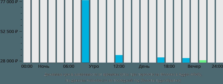 Динамика цен в зависимости от времени вылета из Милана в Аддис-Абебу