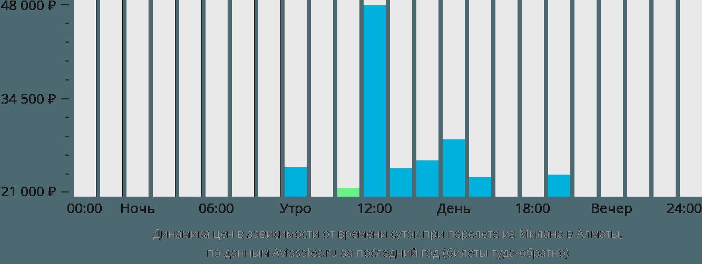 Динамика цен в зависимости от времени вылета из Милана в Алматы