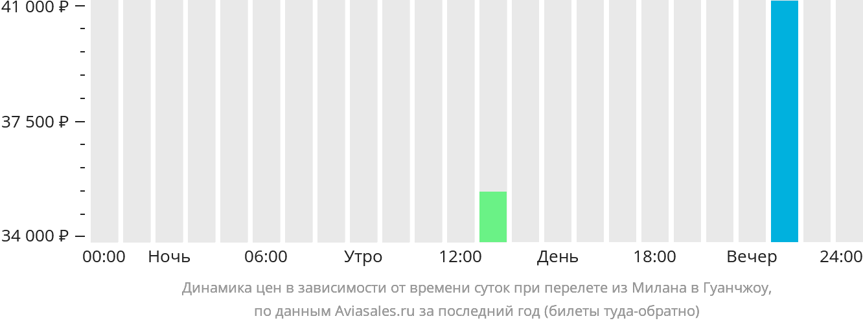 Динамика цен в зависимости от времени вылета из Милана в Гуанчжоу