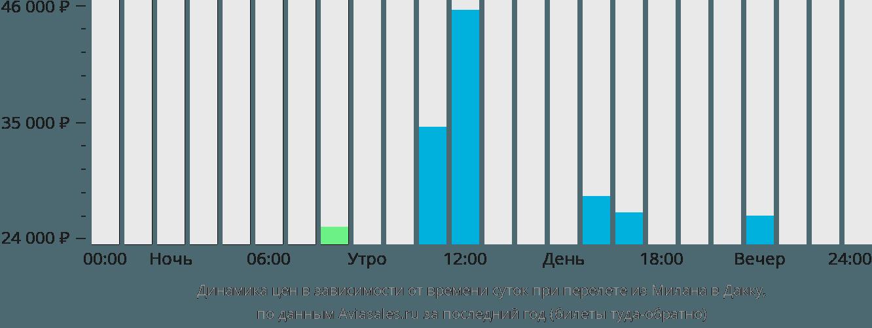 Динамика цен в зависимости от времени вылета из Милана в Дакку