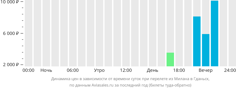 Динамика цен в зависимости от времени вылета из Милана в Гданьск