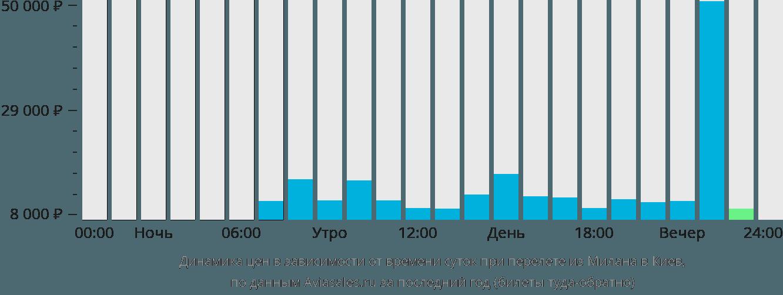 Динамика цен в зависимости от времени вылета из Милана в Киев