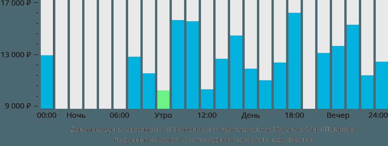 Динамика цен в зависимости от времени вылета из Милана в Санкт-Петербург