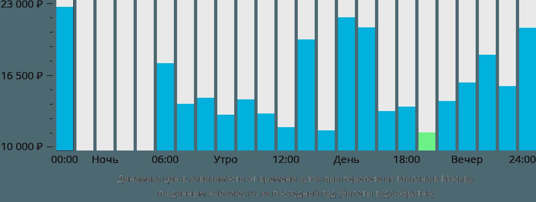 Динамика цен в зависимости от времени вылета из Милана в Москву